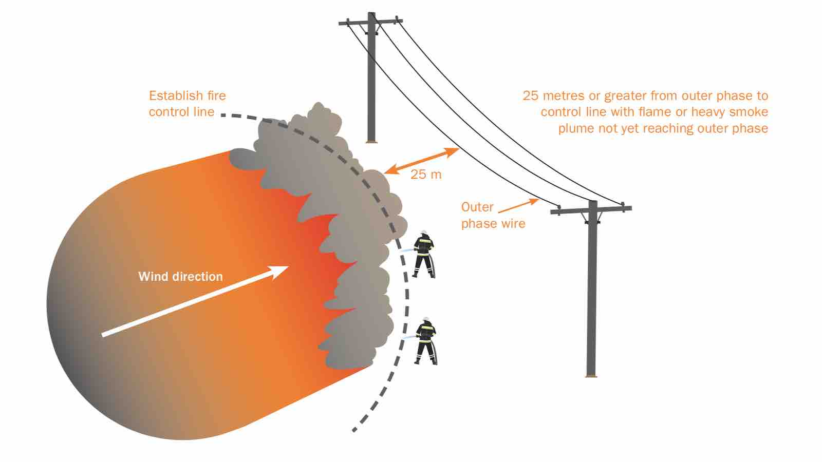 Stay 25m or greater from transmission powerline