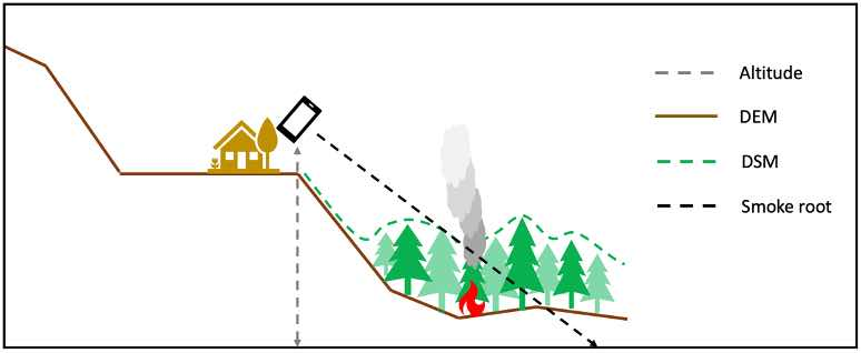 Figure 7: ReportFires can detect smoke and estimate the wildfire location