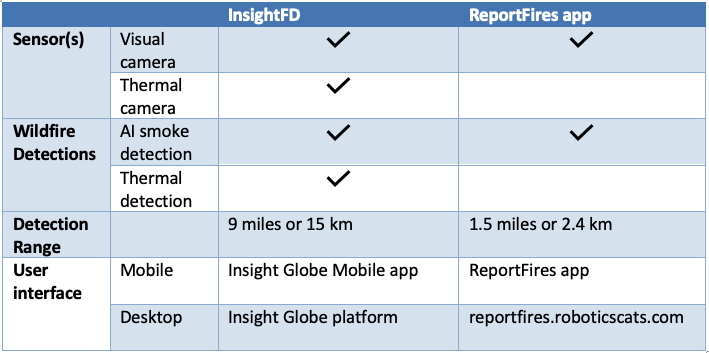 Table: InsightFD Early Wildfire Detection System vs ReportFires app