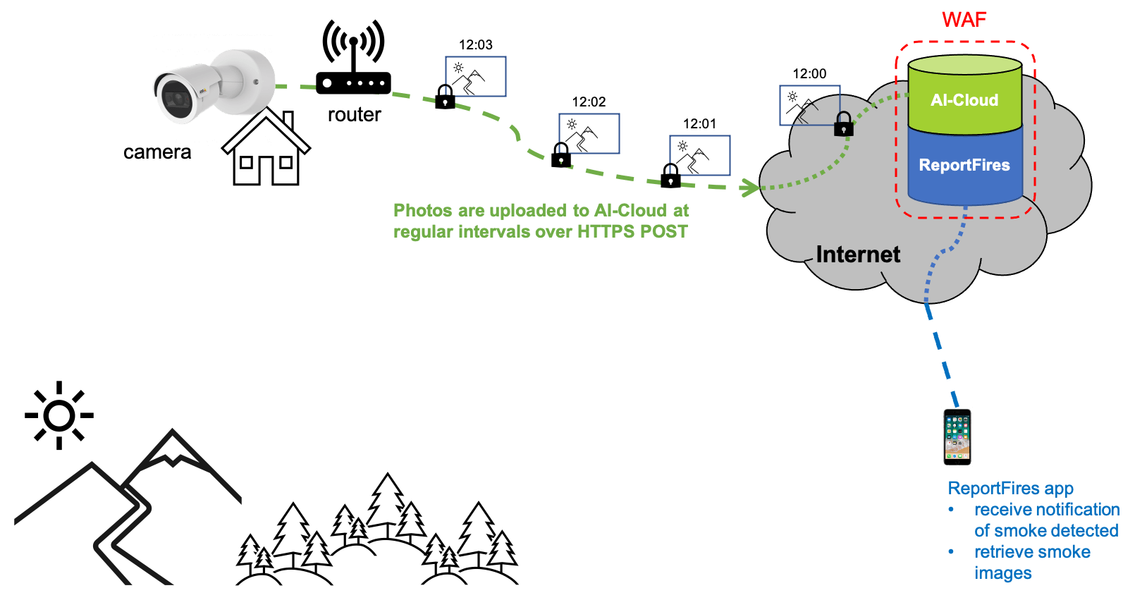 Figure 2: network camera uploads photos to AI-Cloud over HTTPS POST